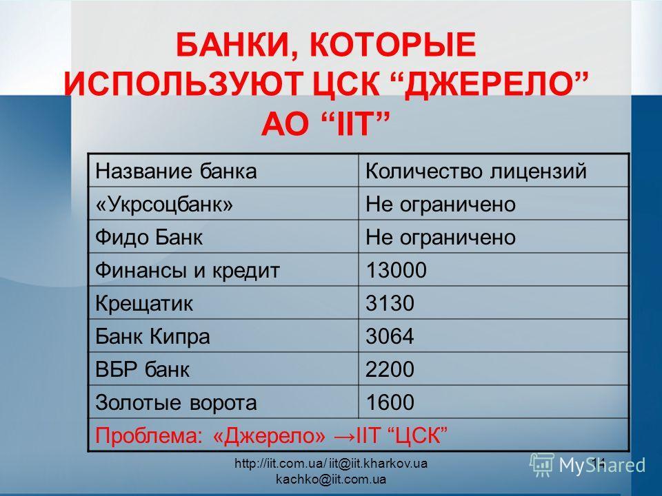 http://iit.com.ua/ iit@iit.kharkov.ua kachko@iit.com.ua 14 БАНКИ, КОТОРЫЕ ИСПОЛЬЗУЮТ ЦСК ДЖЕРЕЛО АО ІІТ Название банкаКоличество лицензий «Укрсоцбанк»Не ограничено Фидо БанкНе ограничено Финансы и кредит13000 Крещатик3130 Банк Кипра3064 ВБР банк2200
