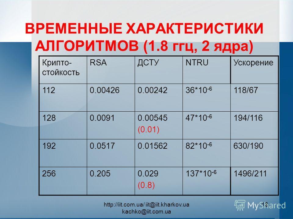 http://iit.com.ua/ iit@iit.kharkov.ua kachko@iit.com.ua 18 ВРЕМЕННЫЕ ХАРАКТЕРИСТИКИ АЛГОРИТМОВ (1.8 ггц, 2 ядра) Крипто- стойкость RSAДСТУNTRUУскорение 1120.004260.0024236*10 -6 118/67 1280.00910.00545 (0.01) 47*10 -6 194/116 1920.05170.0156282*10 -6