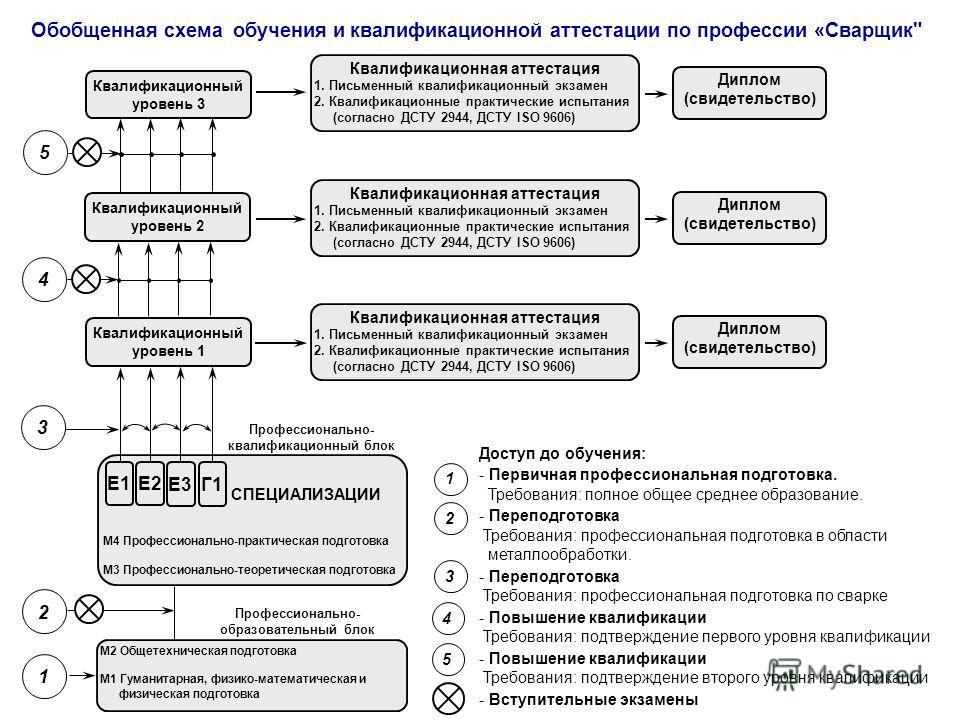 Обобщенная схема обучения и квалификационной аттестации по профессии «Сварщик