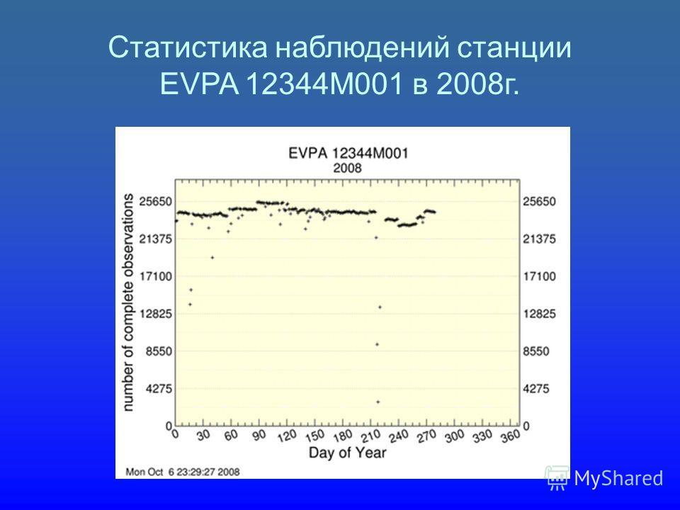 Статистика наблюдений станции EVPA 12344M001 в 2008г.