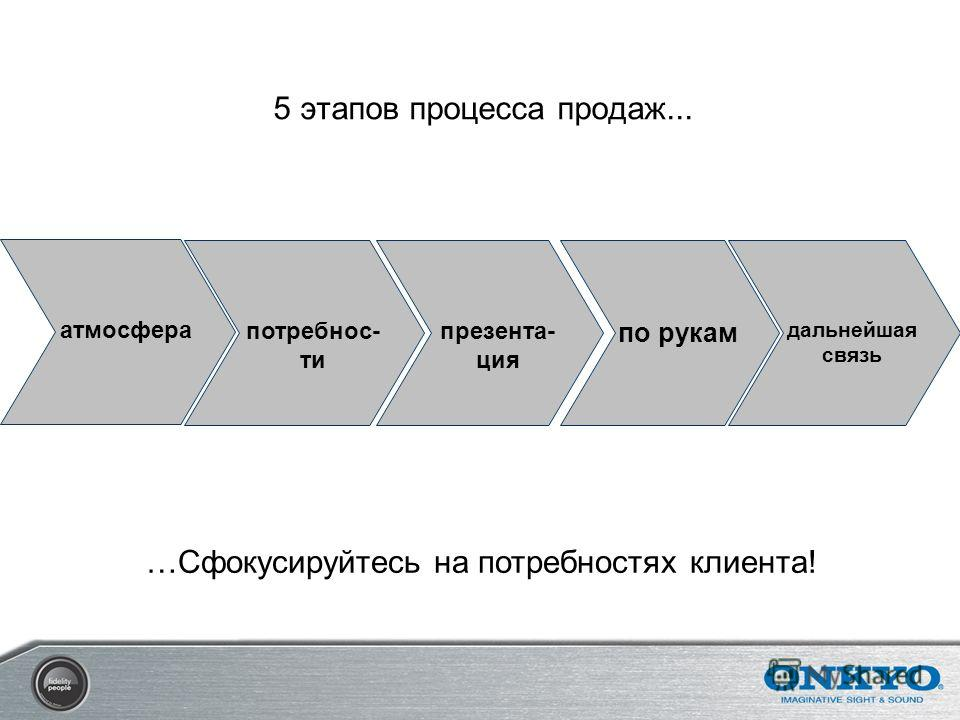 атмосфера дальнейшая связь по рукам презента- ция потребнос- ти 5 этапов процесса продаж... …Сфокусируйтесь на потребностях клиента!