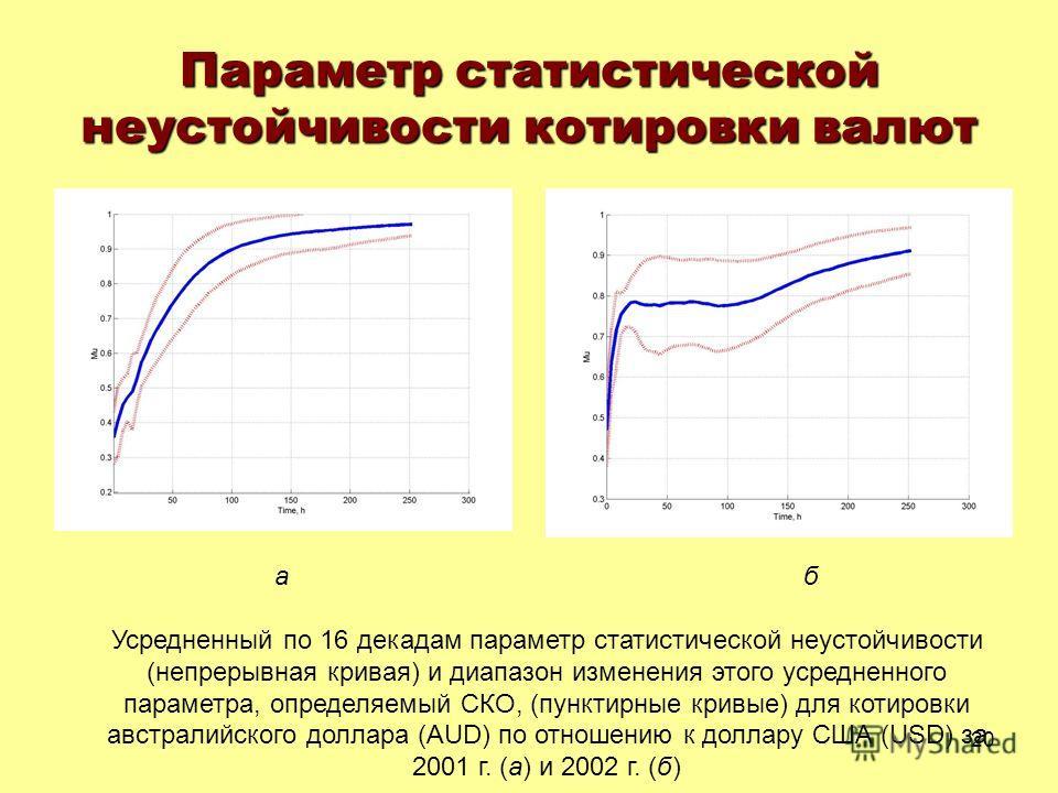 20 Параметр статистической неустойчивости котировки валют а б Усредненный по 16 декадам параметр статистической неустойчивости (непрерывная кривая) и диапазон изменения этого усредненного параметра, определяемый СКО, (пунктирные кривые) для котировки