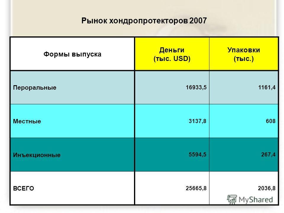 Рынок хондропротекторов 2007 Формы выпуска Деньги (тыс. USD) Упаковки (тыс.) Пероральные 16933,51161,4 Местные 3137,8608 Инъекционные 5594,5267,4 ВСЕГО 25665,82036,8