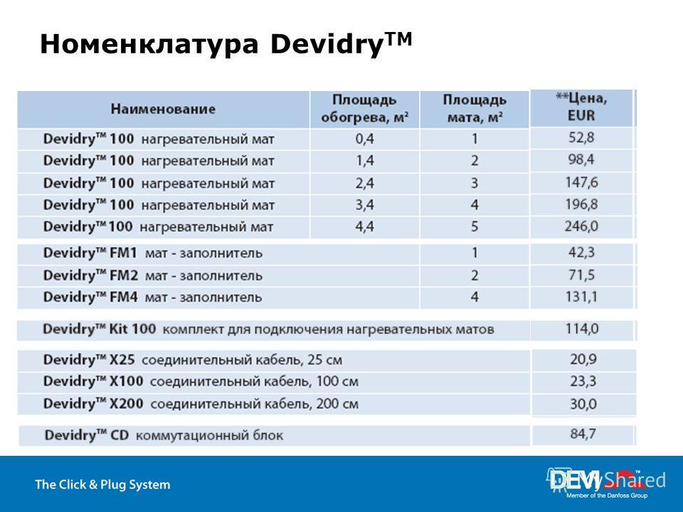 Номенклатура Devidry TM