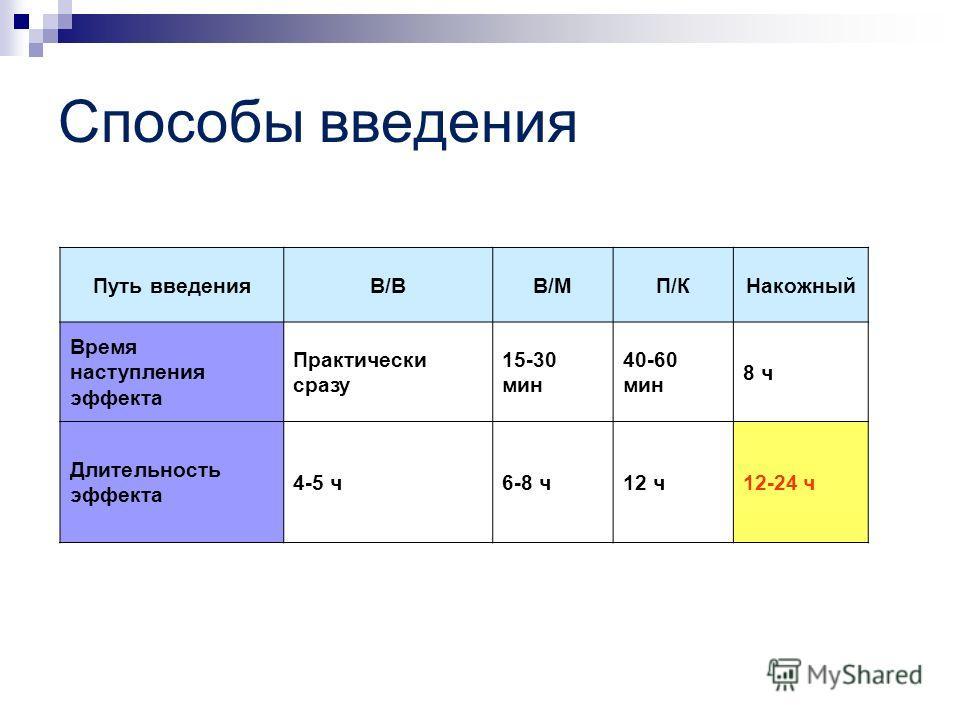 Способы введения Путь введенияВ/ВВ/МП/КНакожный Время наступления эффекта Практически сразу 15-30 мин 40-60 мин 8 ч Длительность эффекта 4-5 ч6-8 ч12 ч12-24 ч