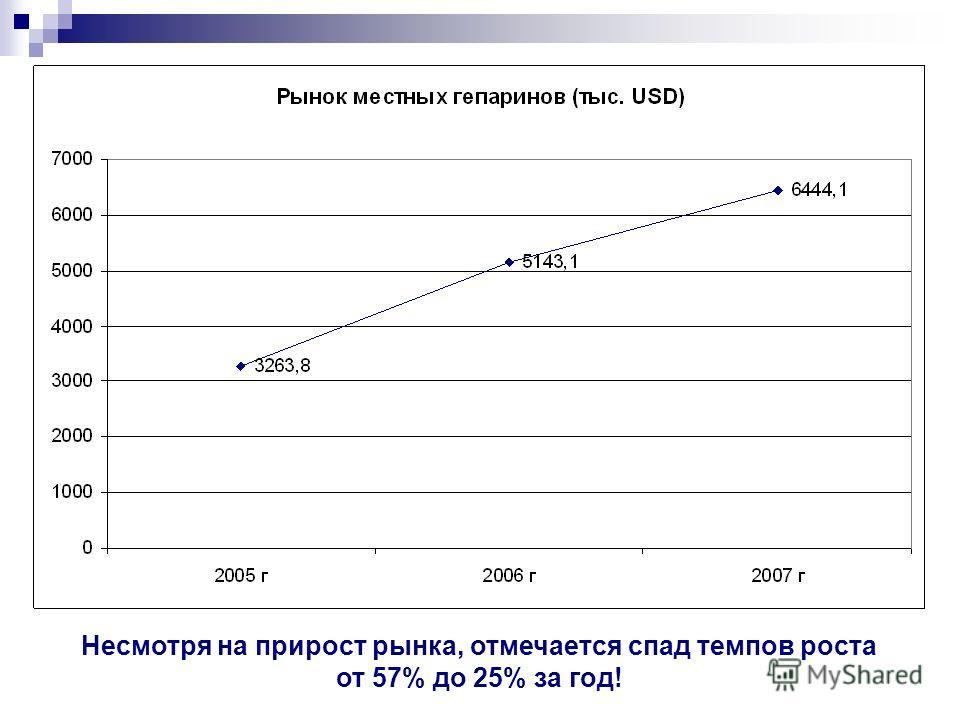 Несмотря на прирост рынка, отмечается спад темпов роста от 57% до 25% за год!