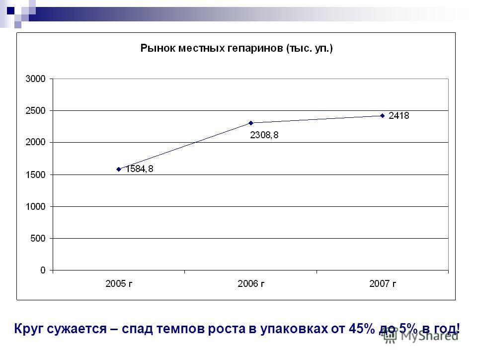 Круг сужается – спад темпов роста в упаковках от 45% до 5% в год!