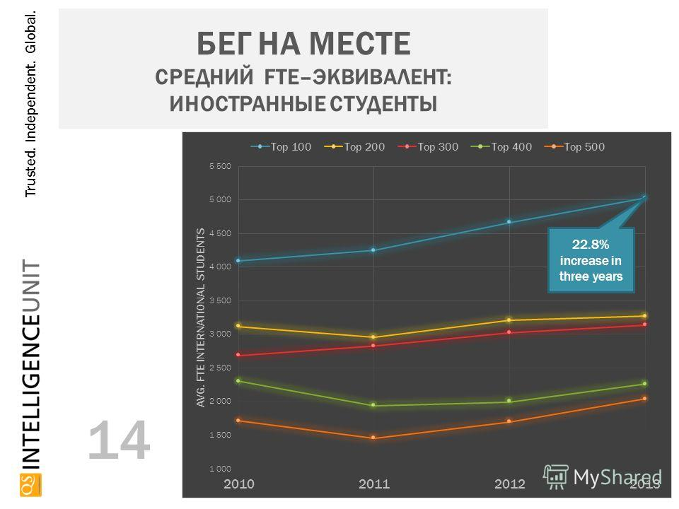 Trusted. Independent. Global. БЕГ НА МЕСТЕ СРЕДНИЙ FTE–ЭКВИВАЛЕНТ: ИНОСТРАННЫЕ СТУДЕНТЫ 14 22.8% increase in three years