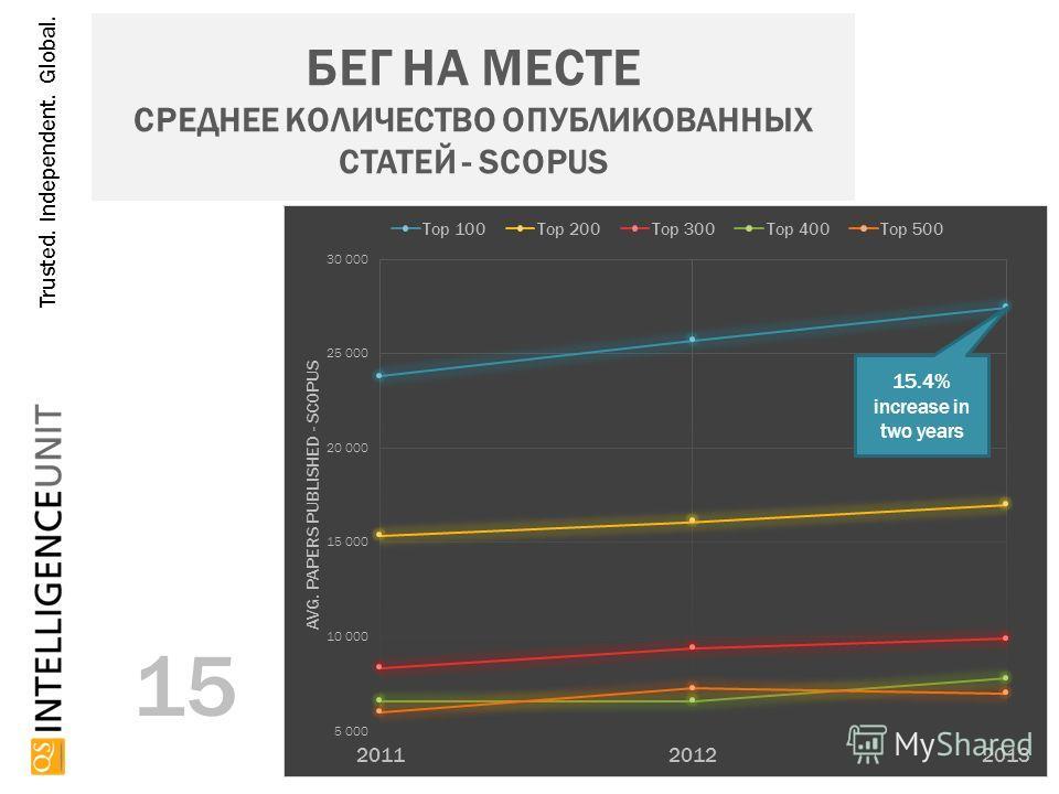 Trusted. Independent. Global. БЕГ НА МЕСТЕ СРЕДНЕЕ КОЛИЧЕСТВО ОПУБЛИКОВАННЫХ СТАТЕЙ - SCOPUS 15 15.4% increase in two years