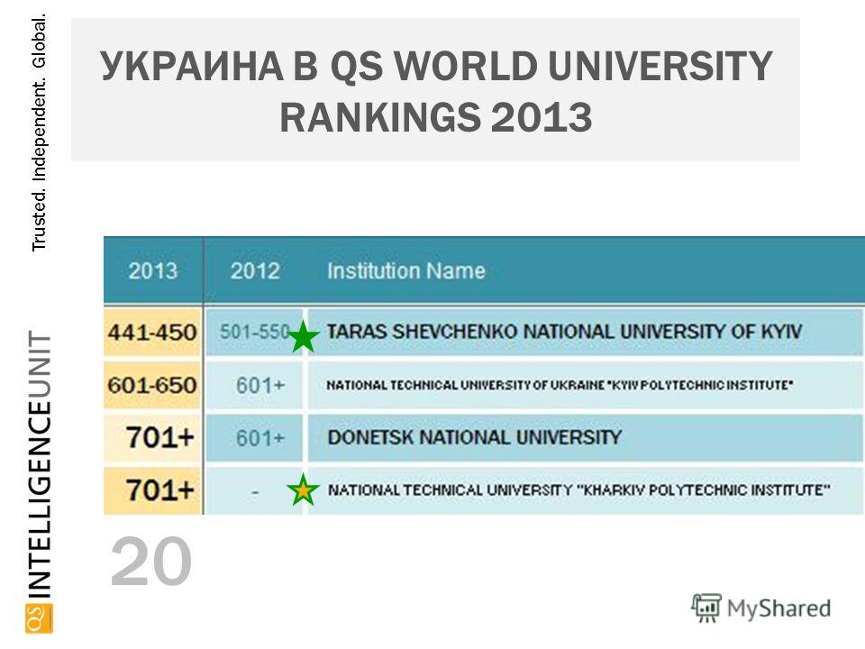 Trusted. Independent. Global. 20 УКРАИНА В QS WORLD UNIVERSITY RANKINGS 2013