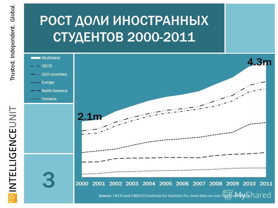Trusted. Independent. Global. РОСТ ДОЛИ ИНОСТРАННЫХ СТУДЕНТОВ 2000-2011 3