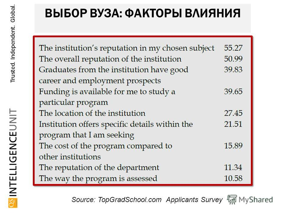 Trusted. Independent. Global. ВЫБОР ВУЗА: ФАКТОРЫ ВЛИЯНИЯ Source: TopGradSchool.com Applicants Survey Intellectual property of QS, 2013