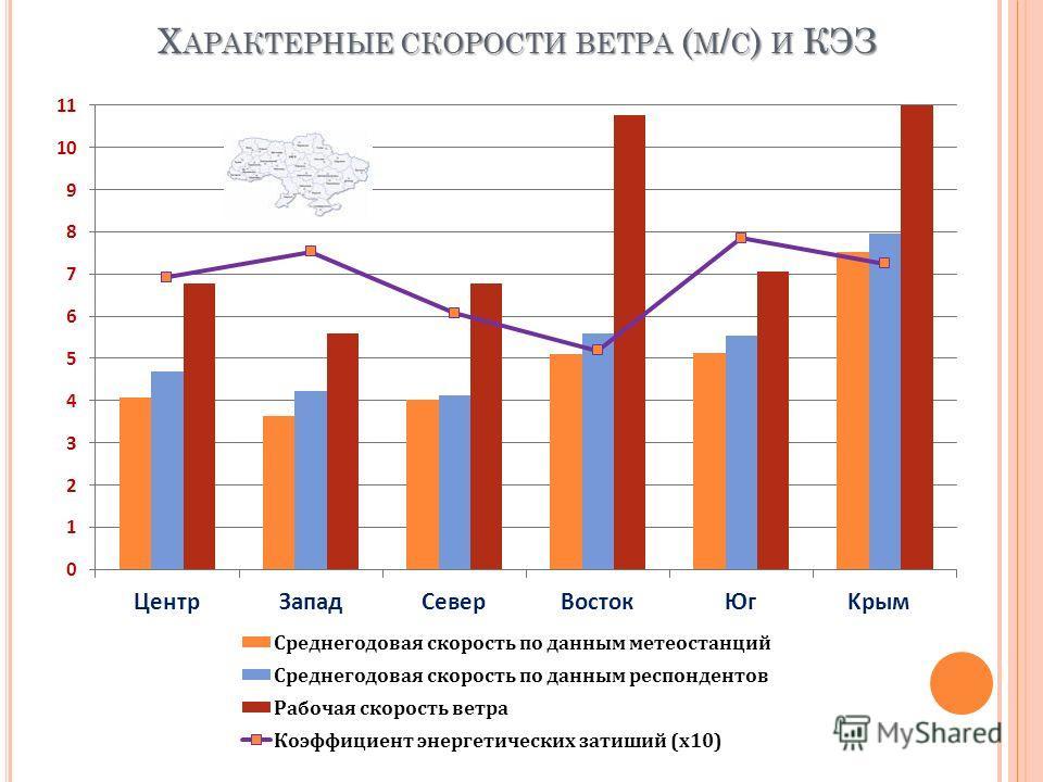 Х АРАКТЕРНЫЕ СКОРОСТИ ВЕТРА ( М / С ) И КЭЗ