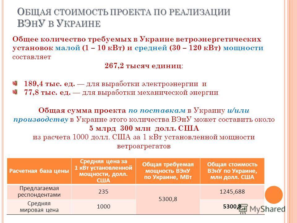 О БЩАЯ СТОИМОСТЬ ПРОЕКТА ПО РЕАЛИЗАЦИИ ВЭ Н У В У КРАИНЕ Расчетная база цены Средняя цена за 1 кВт установленной мощности, долл. США Общая требуемая мощность ВЭнУ по Украине, МВт Общая стоимость ВЭнУ по Украине, млн долл. США Предлагаемая респондента