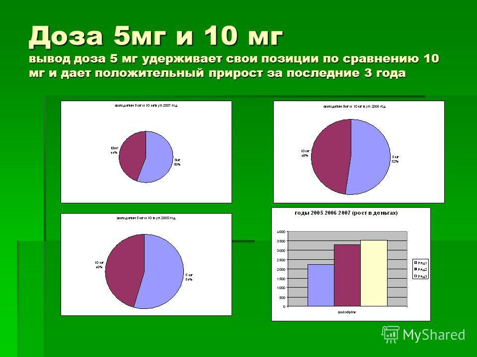 Доза 5мг и 10 мг вывод доза 5 мг удерживает свои позиции по сравнению 10 мг и дает положительный прирост за последние 3 года