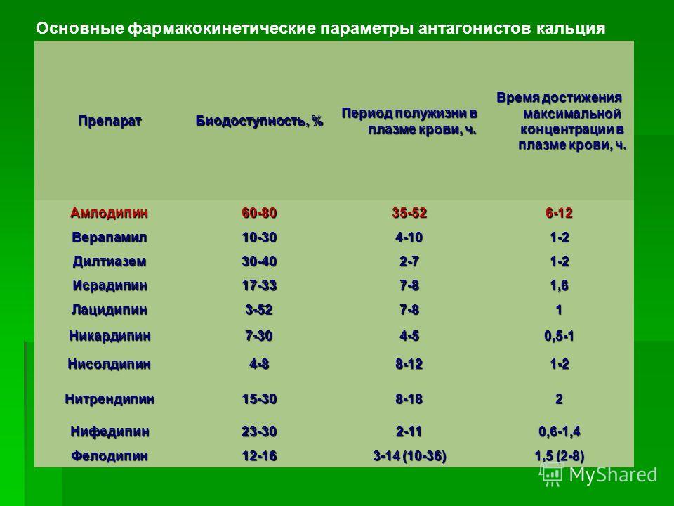Препарат Биодоступность, % Период полужизни в плазме крови, ч. Время достижения максимальной концентрации в плазме крови, ч. Амлодипин60-8035-526-12 Верапамил10-304-101-2 Дилтиазем30-402-71-2 Исрадипин17-337-81,6 Лацидипин3-527-81 Никардипин7-304-50,