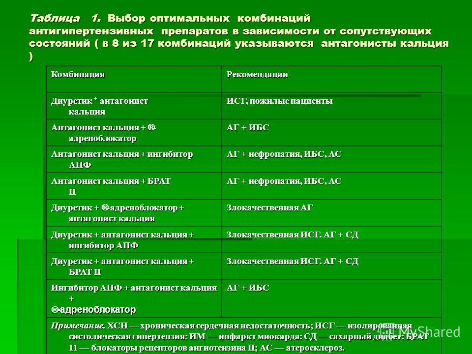 Таблица 1. Выбор оптимальных комбинаций антигипертензивных препаратов в зависимости от сопутствующих состояний ( в 8 из 17 комбинаций указываются антагонисты кальция ) КомбинацияРекомендации Диуретик + антагонист кальция Диуретик + антагонист кальция