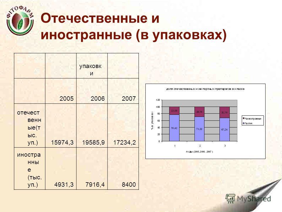 Отечественные и иностранные (в упаковках) упаковк и 200520062007 отечест венн ые(т ыс. уп.)15974,319585,917234,2 иностра нны е (тыс. уп.)4931,37916,48400