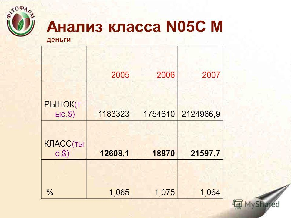Анализ класса N05C M деньги 200520062007 РЫНОК(т ыс.$)118332317546102124966,9 КЛАСС(ты с.$)12608,11887021597,7 %1,0651,0751,064