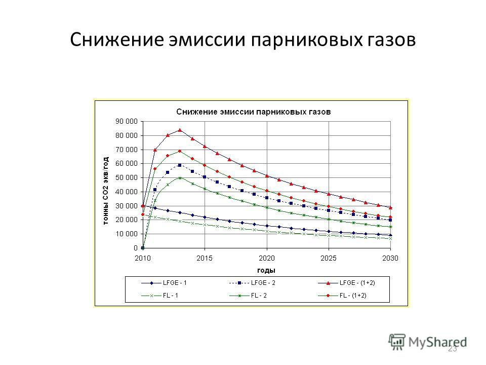 Снижение эмиссии парниковых газов 23