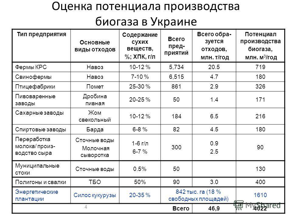 Оценка потенциала производства биогаза в Украине Тип предприятия Основные виды отходов Содержание сухих веществ, %; ХПК, г/л Всего пред- приятий Всего обра- зуется отходов, млн. т/год Потенциал производства биогаза, млн. м 3 /год Фермы КРС Навоз10-12
