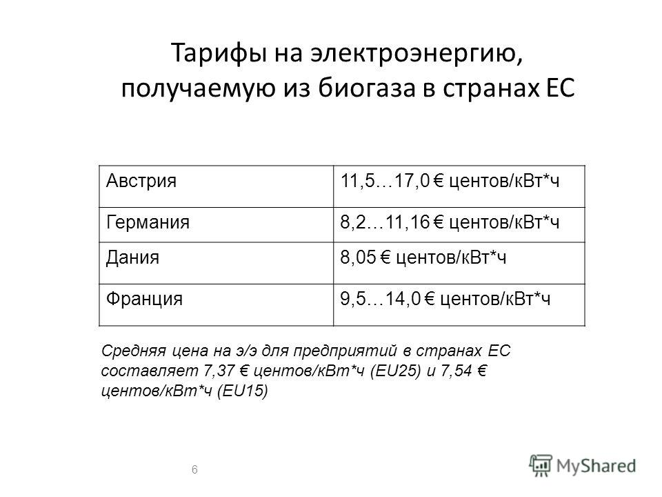 Тарифы на электроэнергию, получаемую из биогаза в странах ЕС Австрия11,5…17,0 центов/кВт*ч Германия8,2…11,16 центов/кВт*ч Дания8,05 центов/кВт*ч Франция9,5…14,0 центов/кВт*ч Средняя цена на э/э для предприятий в странах ЕС составляет 7,37 центов/кВт*