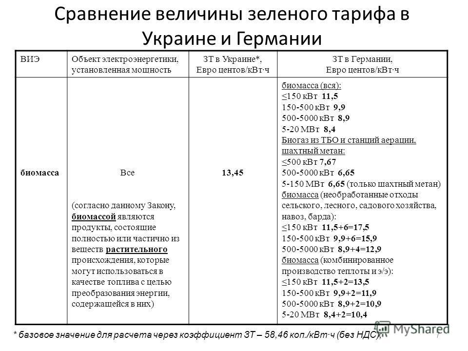 7 Сравнение величины зеленого тарифа в Украине и Германии ВИЭОбъект электроэнергетики, установленная мощность ЗТ в Украине*, Евро центов/кВтч ЗТ в Германии, Евро центов/кВтч биомассаВсе (согласно данному Закону, биомассой являются продукты, состоящие