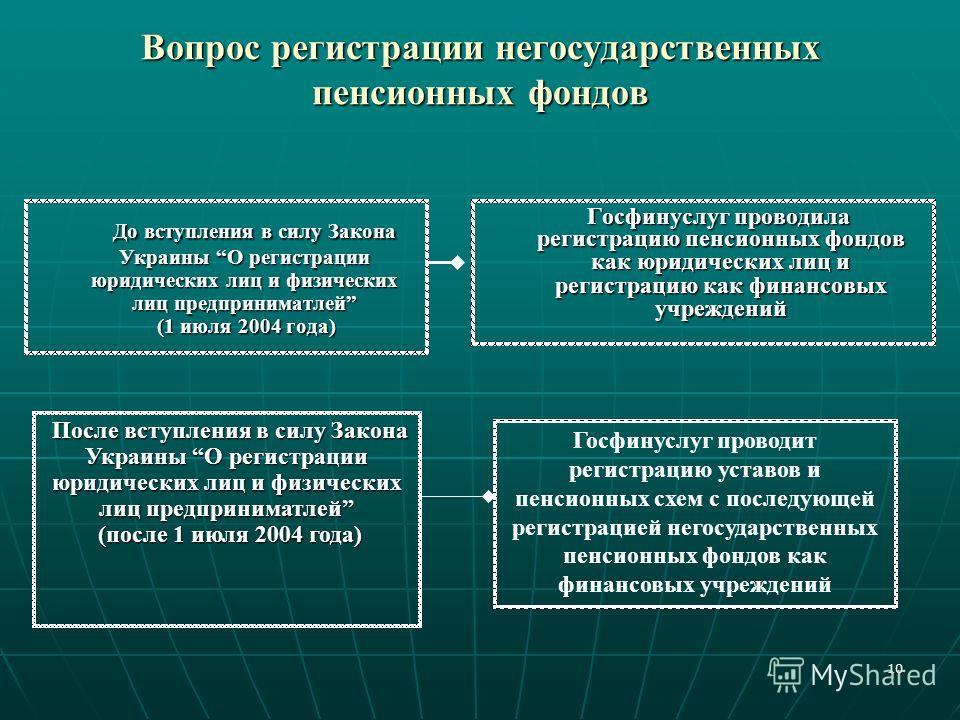 10 Вопрос регистрации негосударственных пенсионных фондов До вступления в силу Закона Украины О регистрации юридических лиц и физических лиц предприниматлей (1 июля 2004 года) До вступления в силу Закона Украины О регистрации юридических лиц и физиче