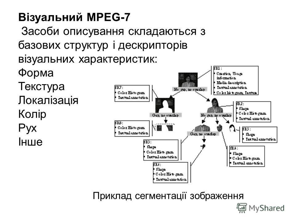 Візуальний MPEG-7 Засоби описування складаються з базових структур і дескрипторів візуальних характеристик: Форма Текстура Локалізація Колір Рух Інше Приклад сегментації зображення