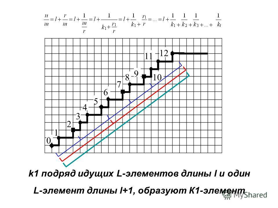 0 1 2 3 4 5 6 7 8 9 1010 1 1212 k1 подряд идущих L-элементов длины l и один L-элемент длины l+1, образуют К1-элемент
