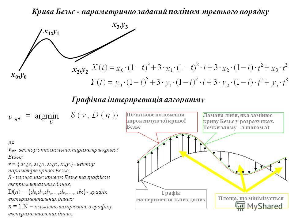 Крива Безьє - параметрично заданий поліном третього порядку х0,у0х0,у0 х2,у2х2,у2 х3,у3х3,у3 х1,у1х1,у1 Графічна інтерпретація алгоритму де v opt -вектор оптимальних параметрів кривої Безьє; v = { х 0,у 0, х 1,у 1, х 2,у 2, х 3,у 3 }- вектор параметр