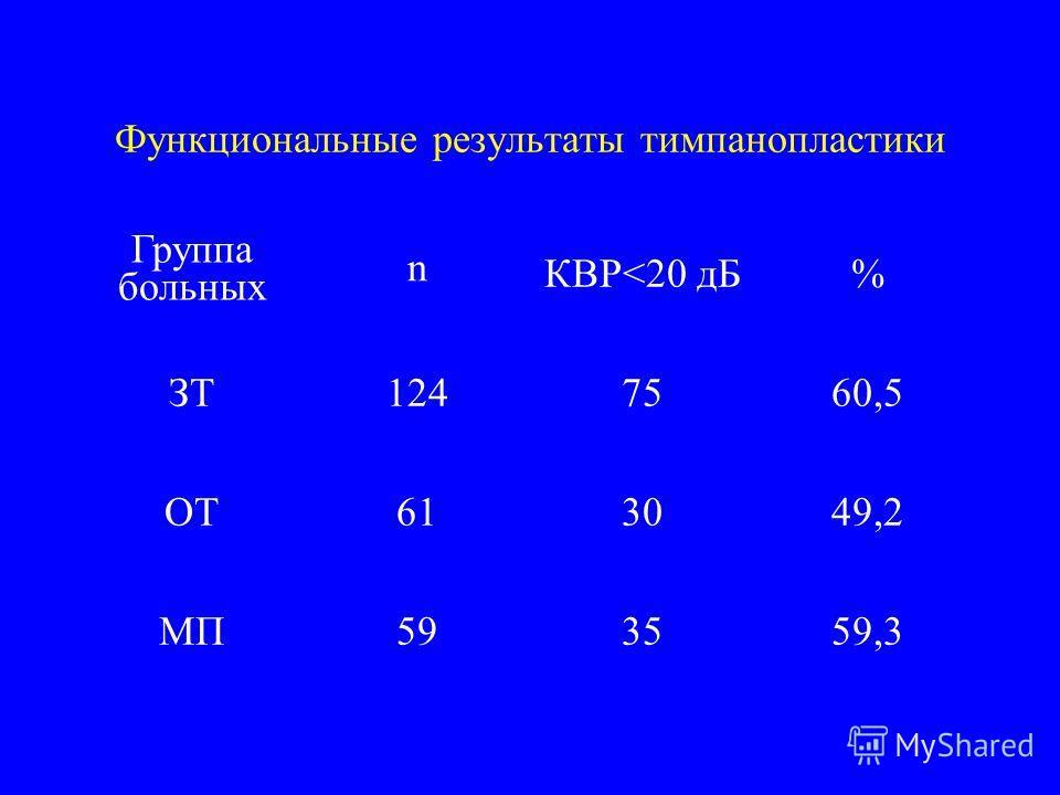 Функциональные результаты тимпанопластики Группа больных n КВР