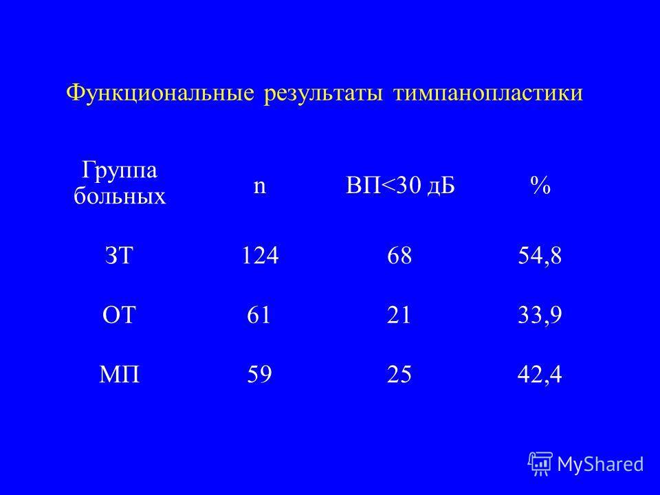 Функциональные результаты тимпанопластики Группа больных nВП