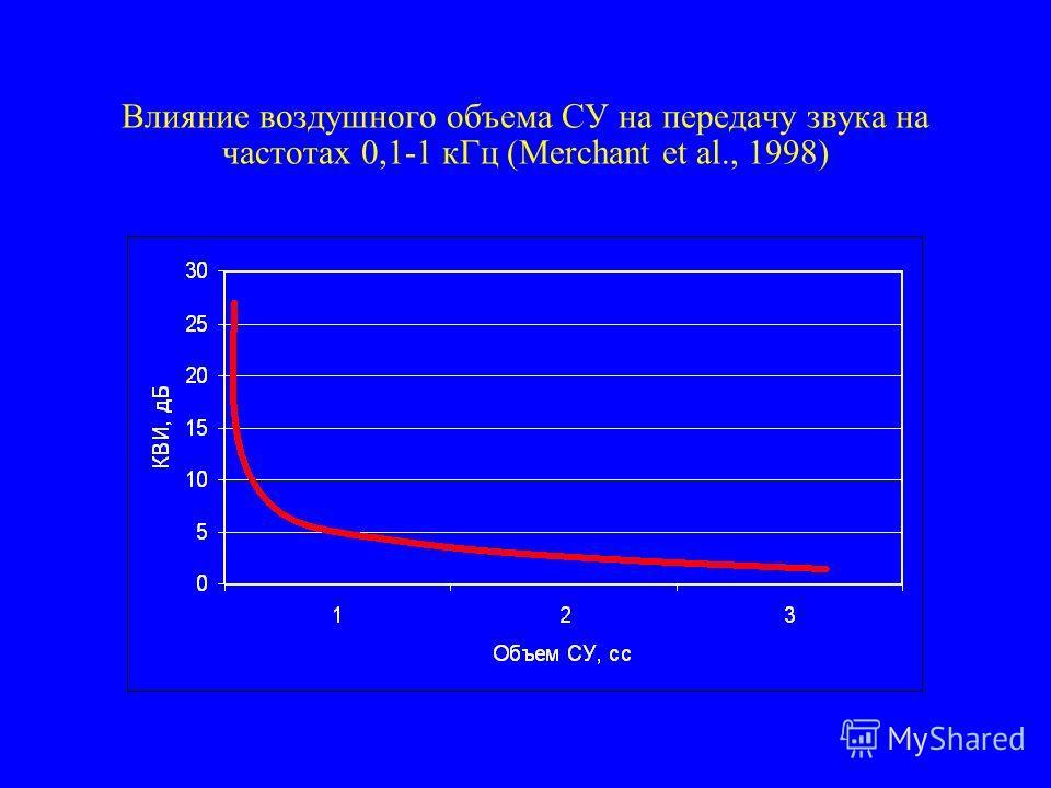 Влияние воздушного объема СУ на передачу звука на частотах 0,1-1 кГц (Merchant et al., 1998)