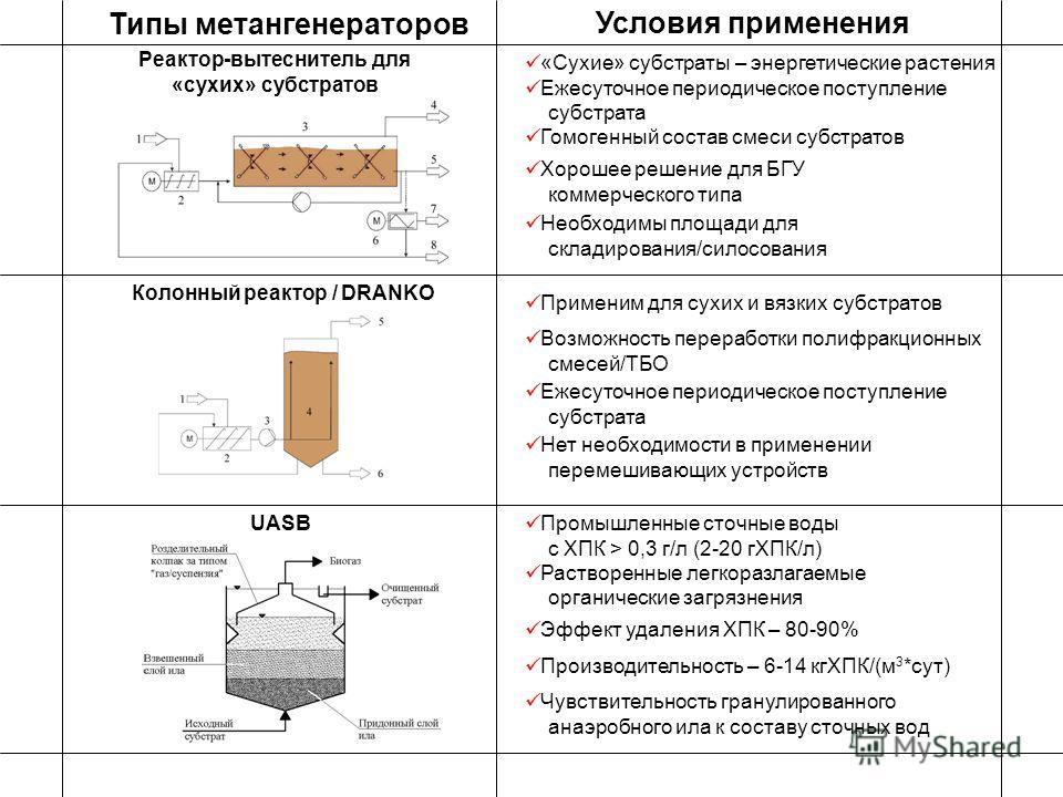 Реактор-вытеснитель для «сухих» субстратов Условия применения «Сухие» субстраты – энергетические растения Ежесуточное периодическое поступление субстрата Гомогенный состав смеси субстратов Типы метангенераторов Колонный реактор / DRANKO Применим для
