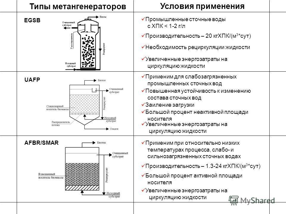 UAFP Условия применения Типы метангенераторов Применим при относительно низких температурах процесса, слабо- и сильнозагрязненных сточных водах Повышенная устойчивость к изменению состава сточных вод EGSB Промышленные сточные воды с ХПК < 1-2 г/л Про