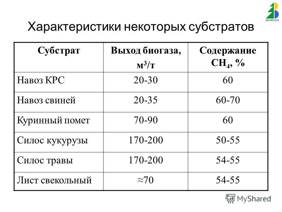 Характеристики некоторых субстратов СубстратВыход биогаза, м 3 /т Содержание СН 4, % Навоз КРС20-3060 Навоз свиней20-3560-70 Куринный помет70-9060 Силос кукурузы170-20050-55 Силос травы170-20054-55 Лист свекольный7054-55