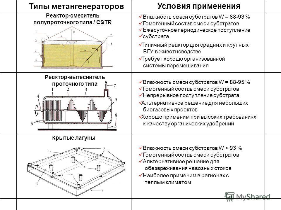 Реактор-смеситель полупроточного типа / CSTR Условия применения Влажность смеси субстратов W = 88-93 % Гомогенный состав смеси субстратов Ежесуточное периодическое поступление субстрата Типы метангенераторов Реактор-вытеснитель проточного типа Влажно