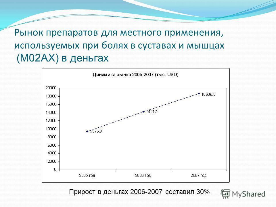 Рынок препаратов для местного применения, используемых при болях в суставах и мышцах (M02AX) в деньгах Прирост в деньгах 2006-2007 составил 30%