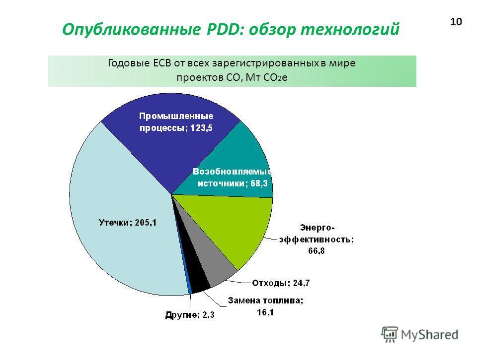 Опубликованные PDD: обзор технологий Годовые ЕСВ от всех зарегистрированных в мире проектов СО, Мт СО 2 е 10