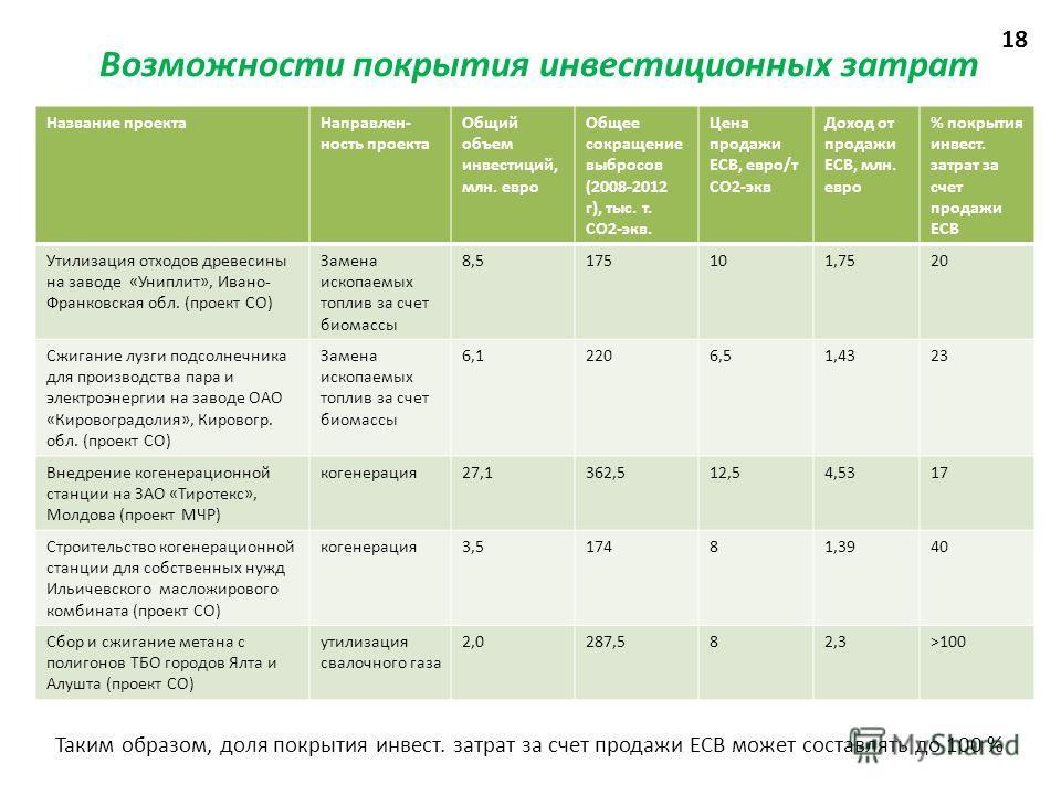 Возможности покрытия инвестиционных затрат Название проектаНаправлен- ность проекта Общий объем инвестиций, млн. евро Общее сокращение выбросов (2008-2012 г), тыс. т. СО2-экв. Цена продажи ЕСВ, евро/т СО2-экв Доход от продажи ЕСВ, млн. евро % покрыти