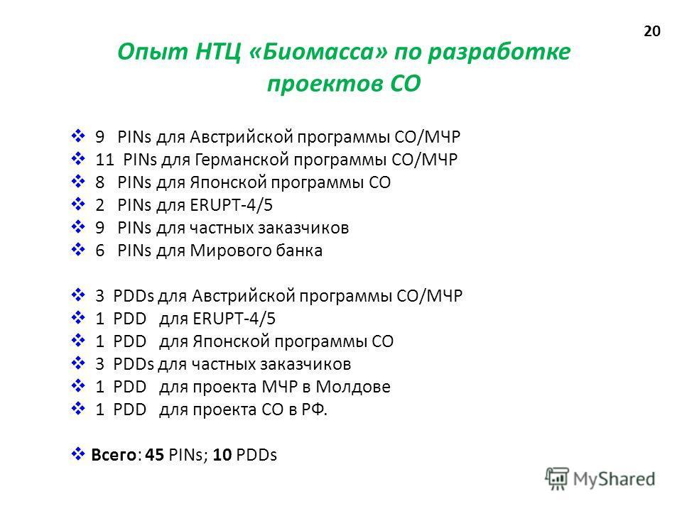 Опыт НТЦ «Биомасса» по разработке проектов СО 9 PINs для Австрийской программы СО/МЧР 11 PINs для Германской программы СО/МЧР 8 PINs для Японской программы СО 2 PINs для ERUPT-4/5 9 PINs для частных заказчиков 6 PINs для Мирового банка 3 PDDs для Авс