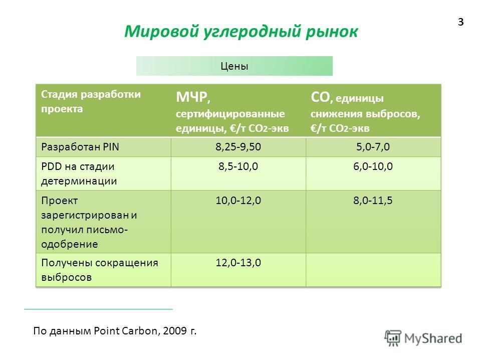 Мировой углеродный рынок Цены 3 По данным Point Carbon, 2009 г.