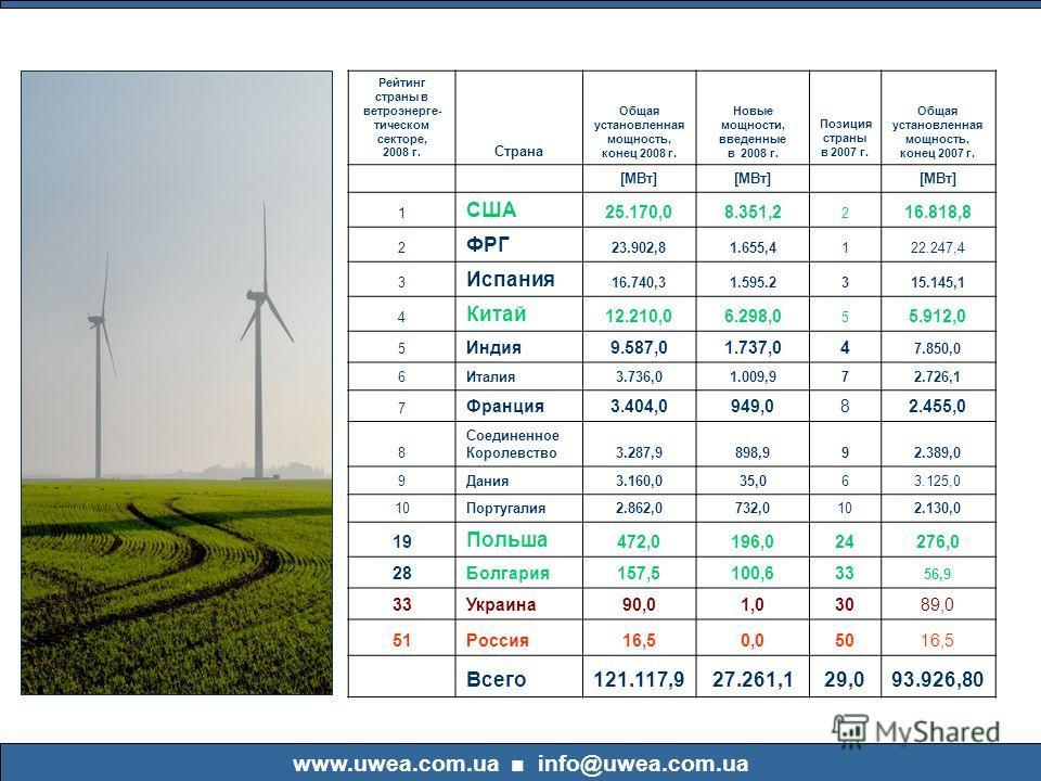 Рейтинг страны в ветроэнерге- тическом секторе, 2008 г. Страна Общая установленная мощность, конец 2008 г. Новые мощности, введенные в 2008 г. Позиция страны в 2007 г. Общая установленная мощность, конец 2007 г. [МВт] 1 США 25.170,08.351,2 2 16.818,8