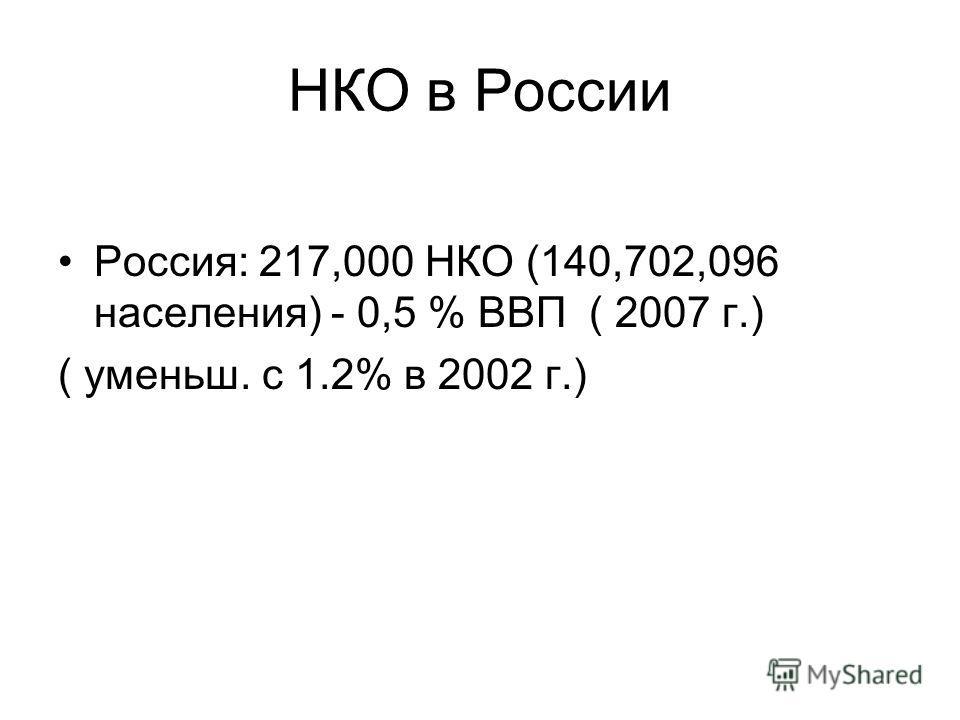 НКО в России Россия: 217,000 НКО (140,702,096 населения) - 0,5 % ВВП ( 2007 г.) ( уменьш. с 1.2% в 2002 г.)