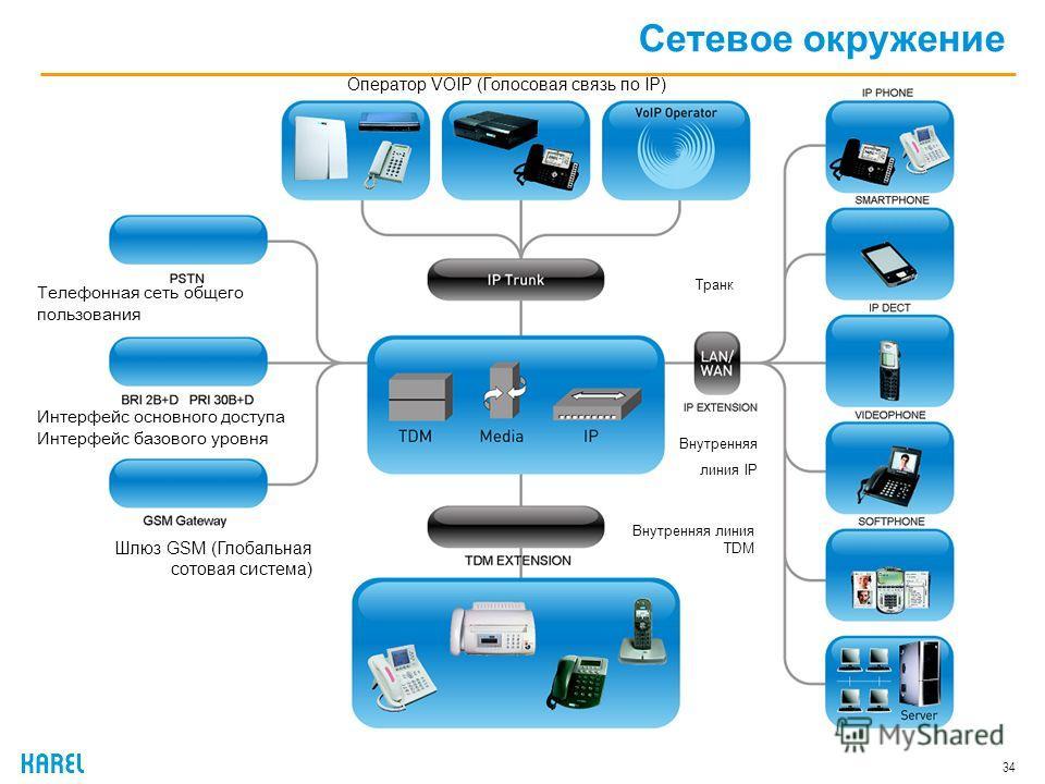 34 Сетевое окружение Телефонная сеть общего пользования Интерфейс основного доступа Интерфейс базового уровня Шлюз GSM (Глобальная сотовая система) Оператор VOIP (Голосовая связь по IP) Транк Внутренняя линия IP Внутренняя линия TDM