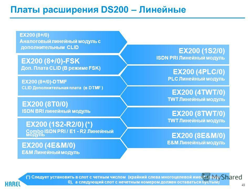 49 Платы расширения DS200 – Линейные EX200 (8+/0) Аналоговый линейный модуль с дополнительным CLID (*) Следует установить в слот с четным числом (крайний слева многоцелевой имеет номер 0), а следующий слот с нечетным номером должен оставаться пустым)