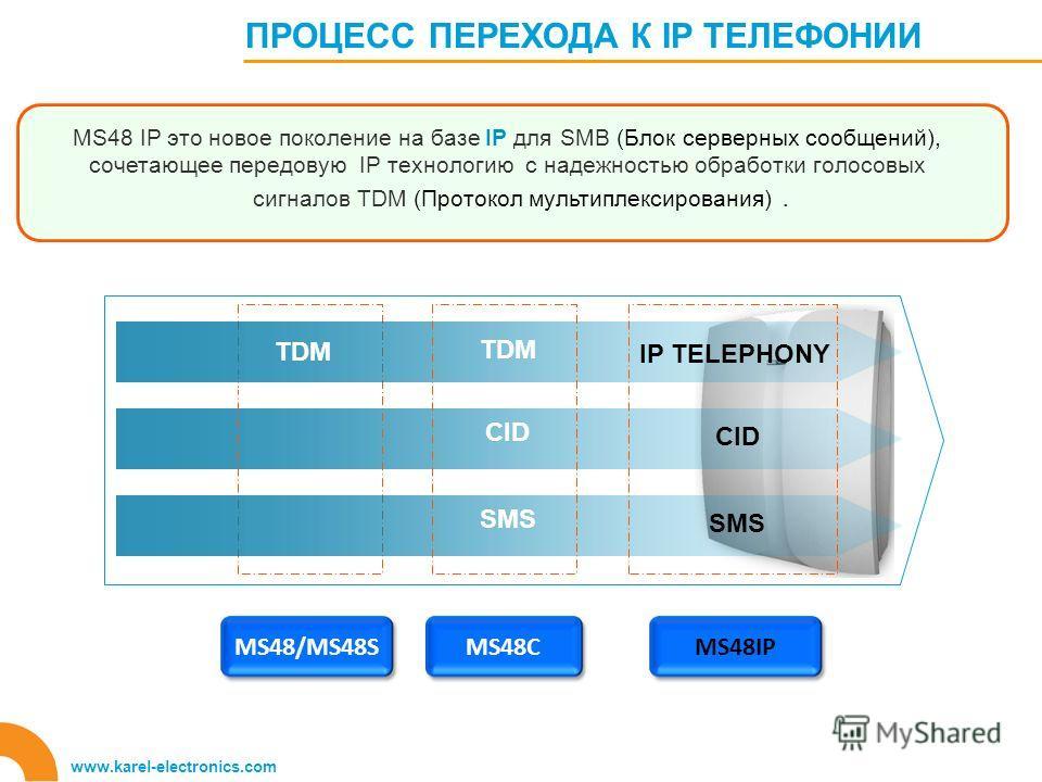 ПРОЦЕСС ПЕРЕХОДА К IP ТЕЛЕФОНИИ www.karel-electronics.com MS48/MS48SMS48CMS48IP Aastra 5000 TDM CID SMS IP TELEPHONY CID SMS MS48 IP это новое поколение на базе IP для SMB (Блок серверных сообщений), сочетающее передовую IP технологию с надежностью о