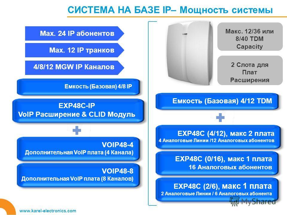 СИСТЕМА НА БАЗЕ IP– Мощность системы www.karel-electronics.com Maкс. 12/36 или 8/40 TDM Capacity Max. 24 IP абонентов 2 Слота для Плат Расширения Max. 12 IP транков 4/8/12 MGW IP Каналов VOIP48-4 Дополнительная VoIP плата (4 Канала) VOIP48-8 Дополнит