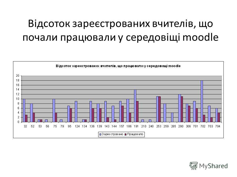 Відсоток зареєстрованих вчителів, що почали працювали у середовіщі moodle